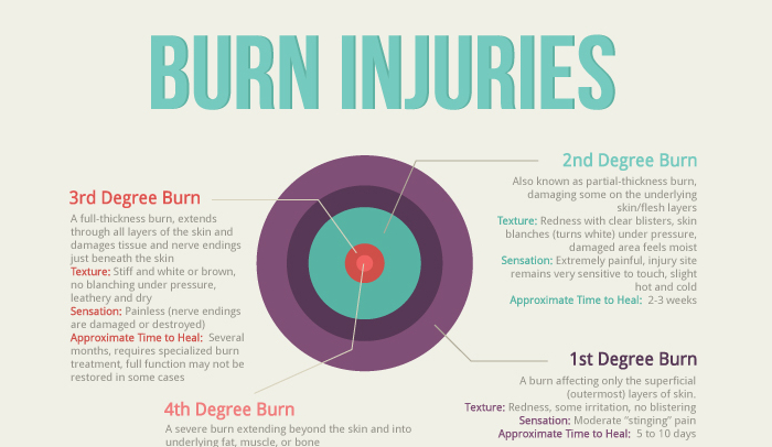 Difference Between 3rd and 4th Degree Burns | HRFnd