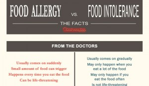 Difference Between Food Allergy and Food Intolerance