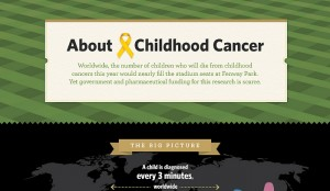 15 New Statistics on Childhood Cancer
