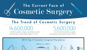 19 Stunning Cosmetic Surgery Statisics and Trends