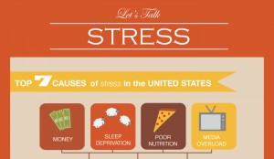 7 Primary Causes of Stress in America