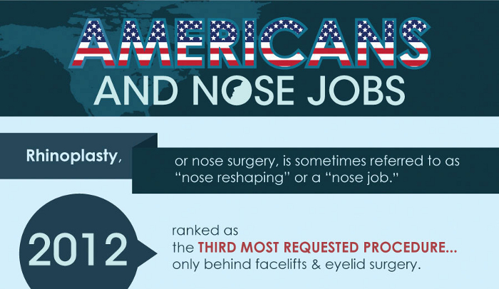 How Much Does it Cost for a Nose Job in America