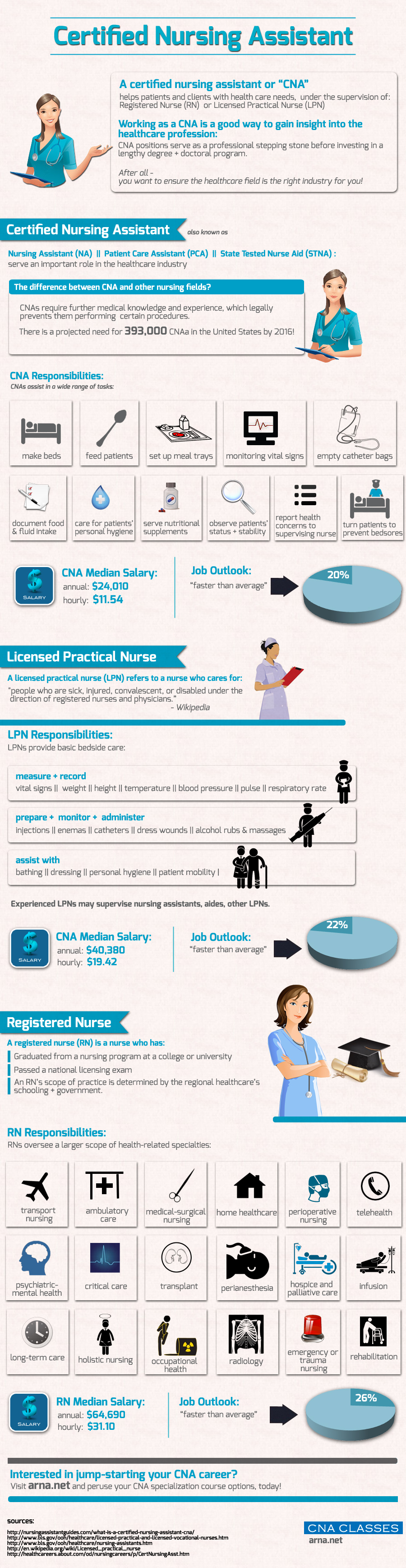 statistics of nursing assistant - Duties Of Nurse Assistant