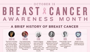 The Complete History of Breast Cancer Treatment
