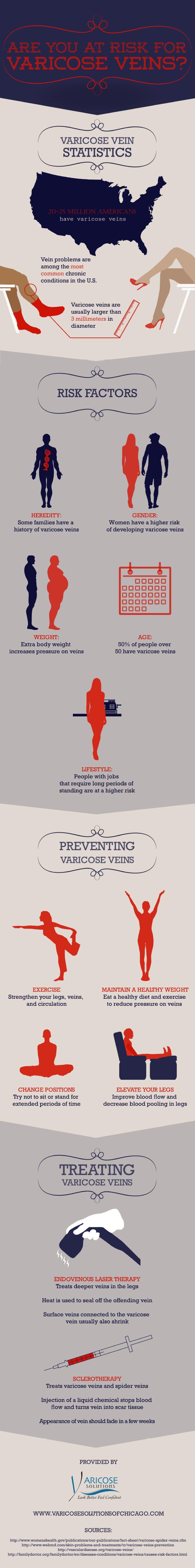 Vericose Veins Statistics