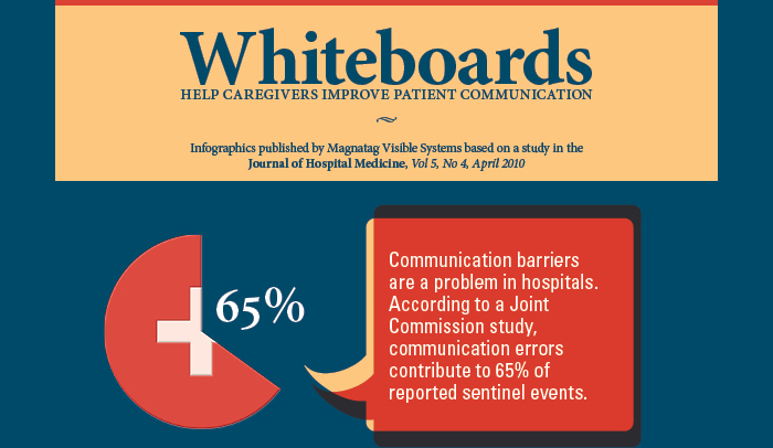 Why Whiteboards Improve Patient Communication