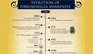 Famous People with Fibromyalgia