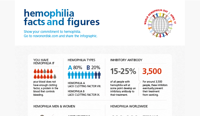 pathophysiology of hemophilia Hemophilia is a condition in which the blood does not clot properly it can lead to excessive bleeding and hemorrhages and it is fatal in some cases.