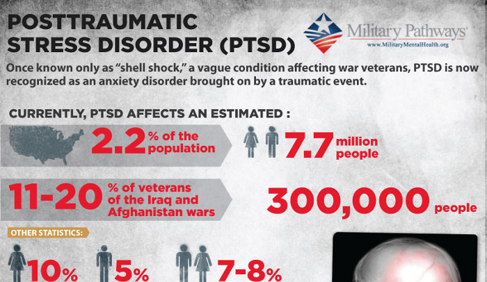 the symptoms and treatment of the post traumatic stress disorder an acquired mental condition Overview post-traumatic stress disorder (ptsd) is a mental health condition  that's triggered by a terrifying event — either experiencing it or.