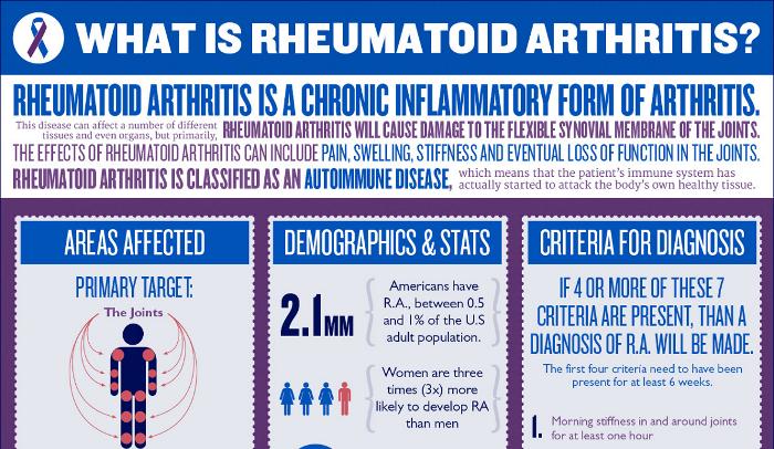 famous people with rheumatoid arthritis hrf. Black Bedroom Furniture Sets. Home Design Ideas