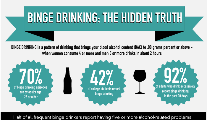 Lowering Pros Hrf Age The And - Of Drinking Cons