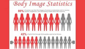 Teenage Girls Body Image Statistics