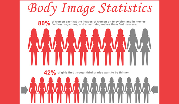 Teenage Girls Body Image Statistics