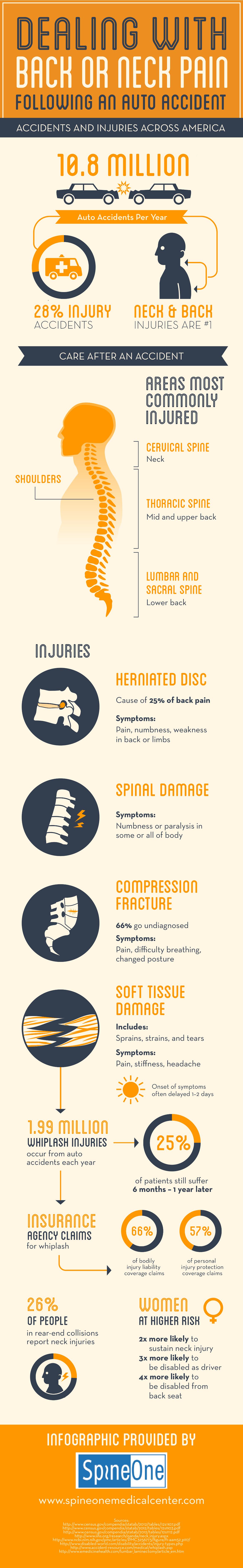 Spondylothesis symptoms