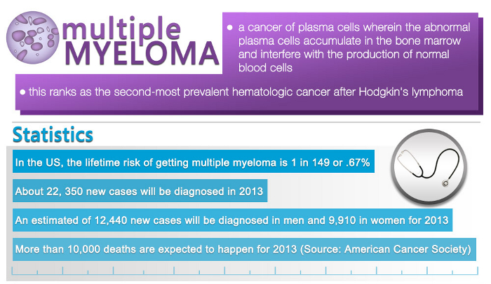 Famous People with Multiple Myeloma