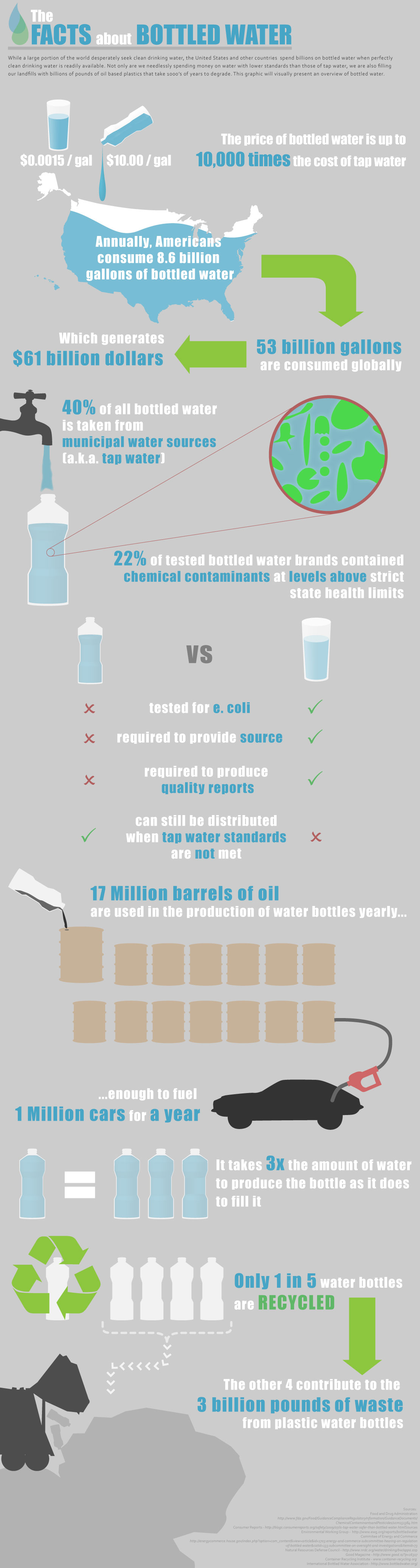 Bottle Water Facts