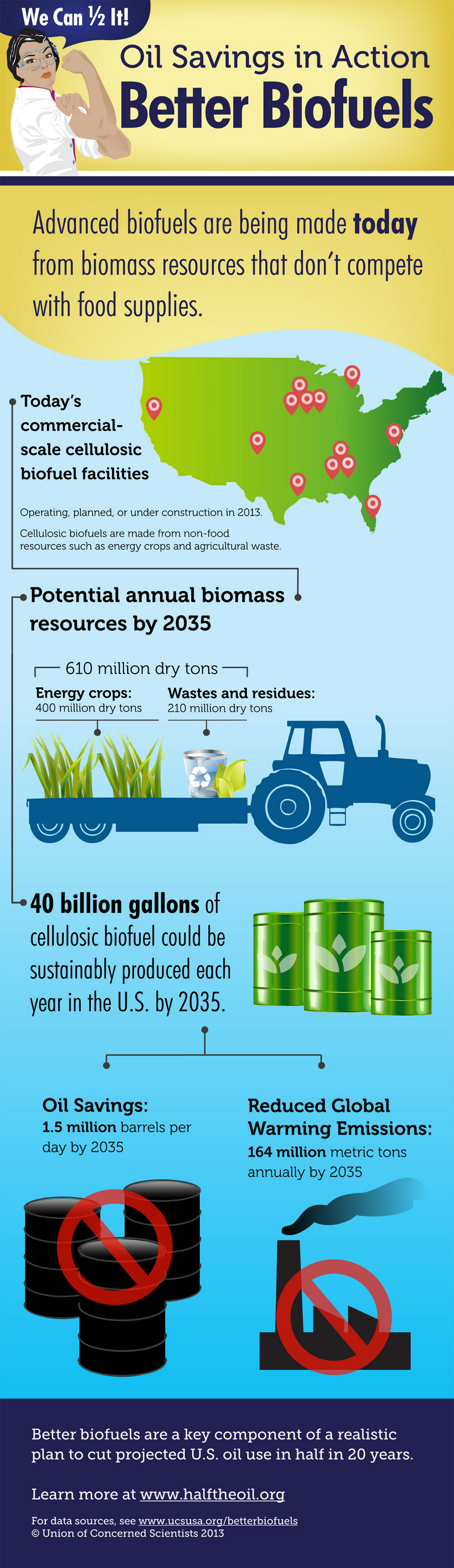 Facts About Biofuels in the United States