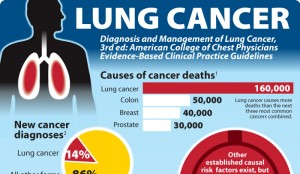 Famous People who Died from Lung Cancer