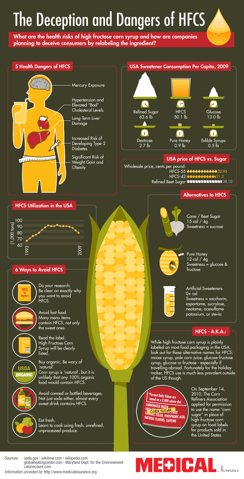 High Fructose Corn Syrup Facts