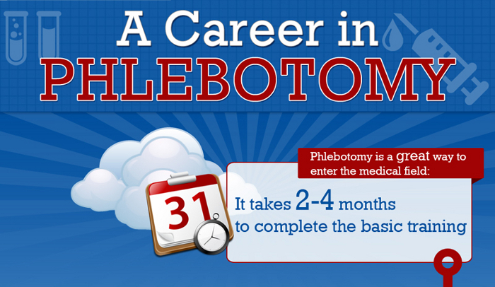 How Much Do Phlebotomists Make
