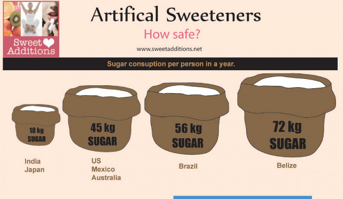 Pros and Cons of Artificial Sweeteners