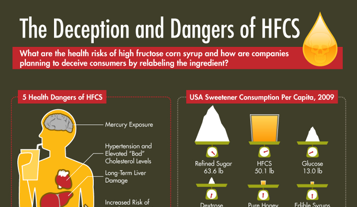 Sucralose Pros and Cons - HRF