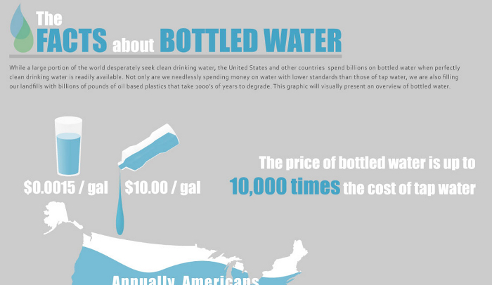 Bottled Water Pros and Cons