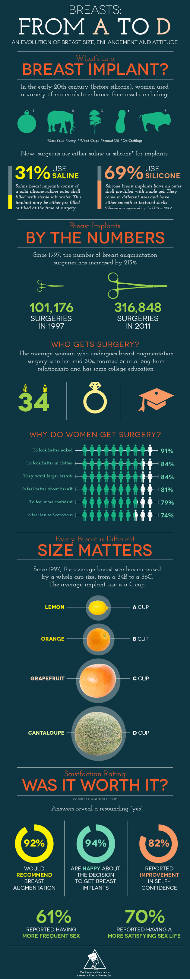 Breast Implants Facts