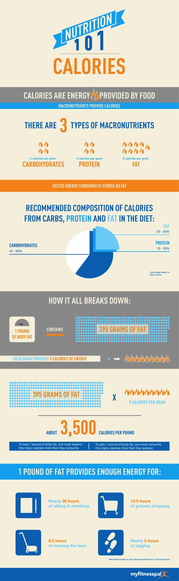 Calorie Consumption and Nutrition