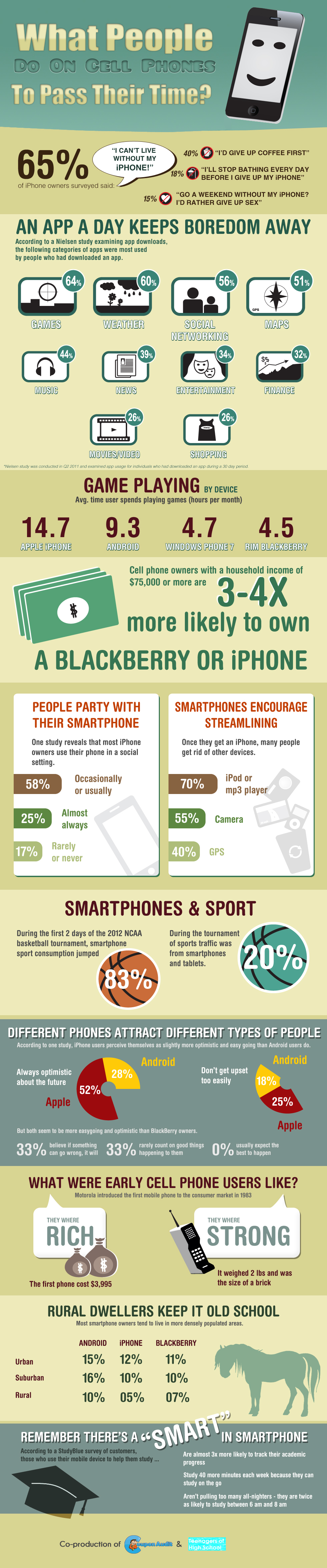 Cell Phone Usage Trends