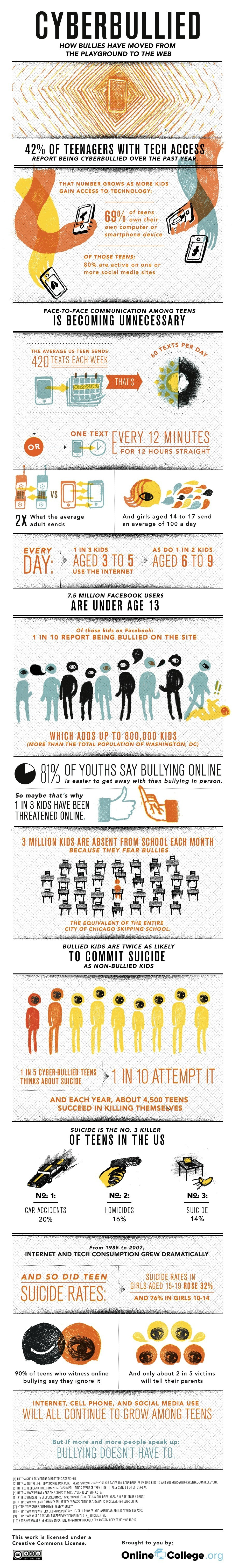 Cyberbullying Trends