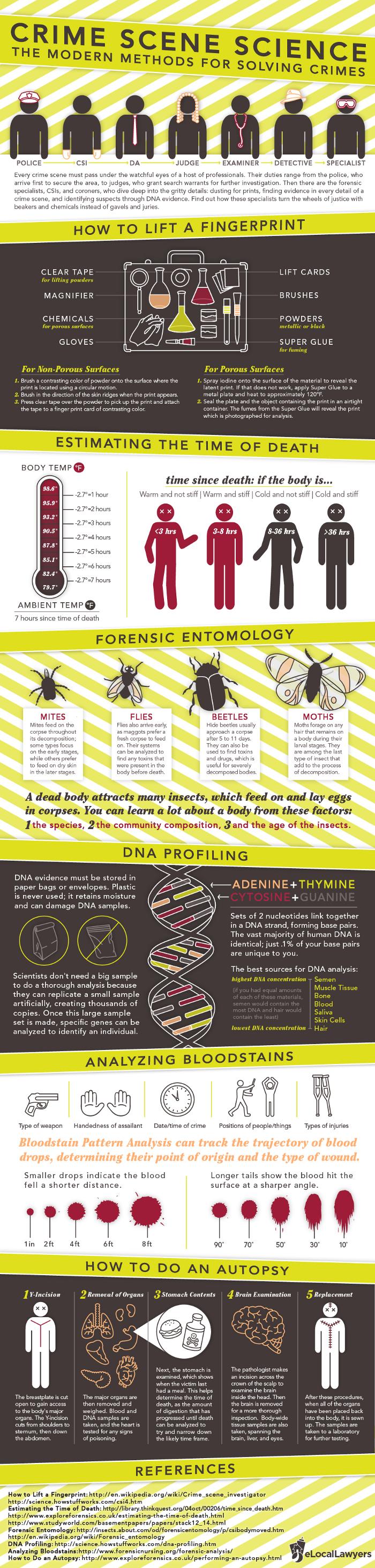 mandatory dna fingerprinting