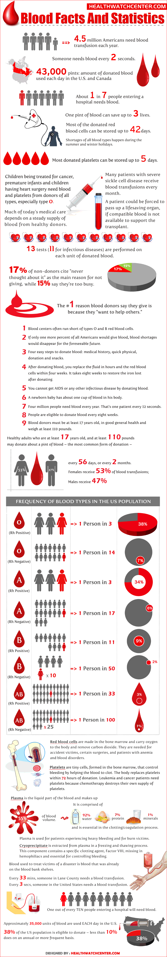 Facts About Donating Blood
