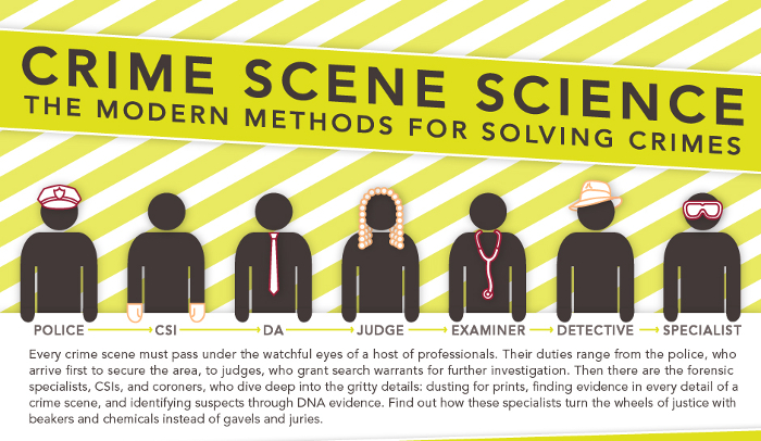 dna testing in crime scenes essay Evidence at a crime scene may only be found in small, trace amounts so forensic scientists use a variety of techniques including microscopic analysis, mass spectrometry, chromatography and dna.