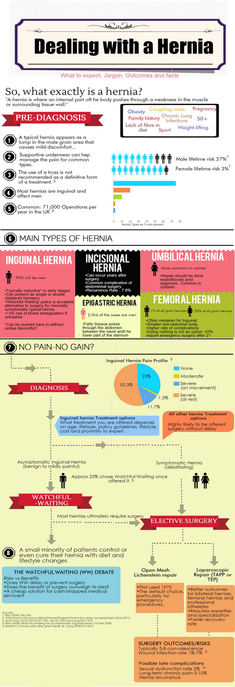 Dealing With A Hernia