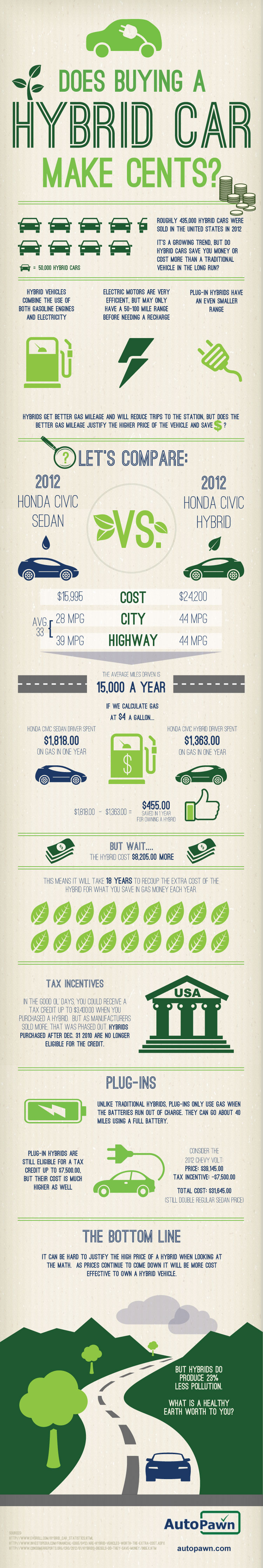 Does Buying A Hybrid Car Make Cents