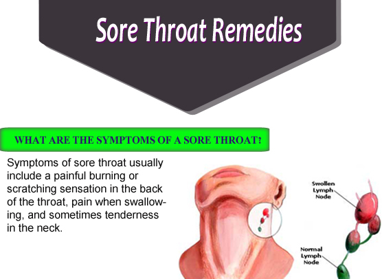 Inside Mouth Throat