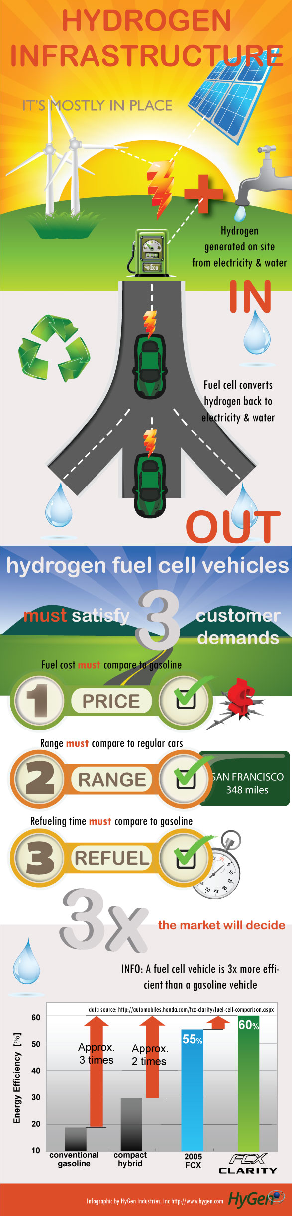 Hydrogen Fuel Cells Pros and Cons - HRF
