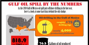 Offshore Drilling Pros and Cons