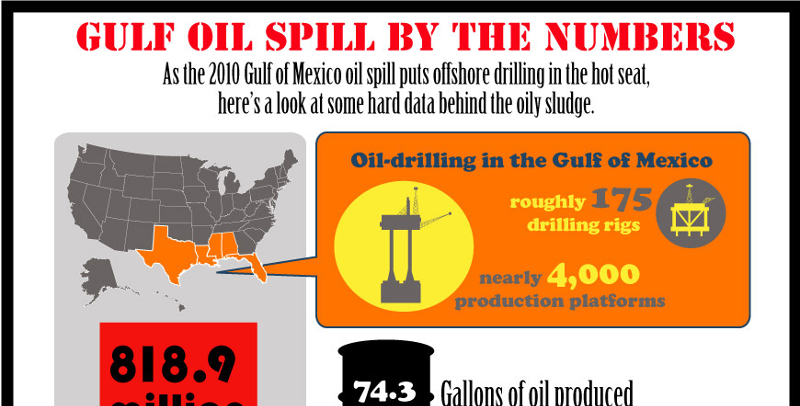 Offshore Drilling Radically Increases Oil Production