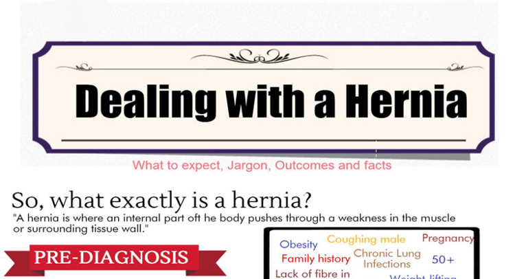 Strangulated Hernia Symptoms