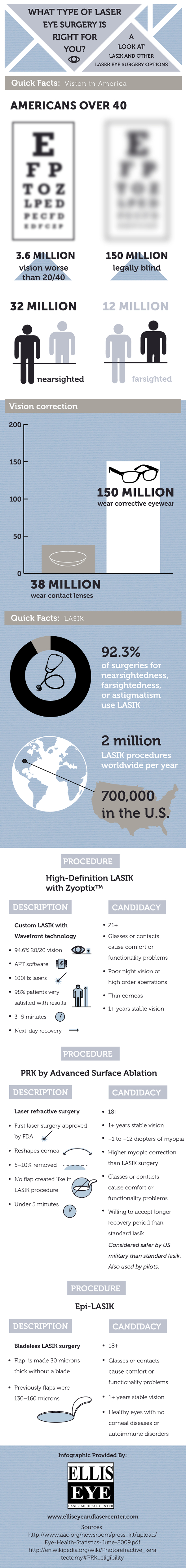 What Type Of Laser Eye Surgery Is Right For You