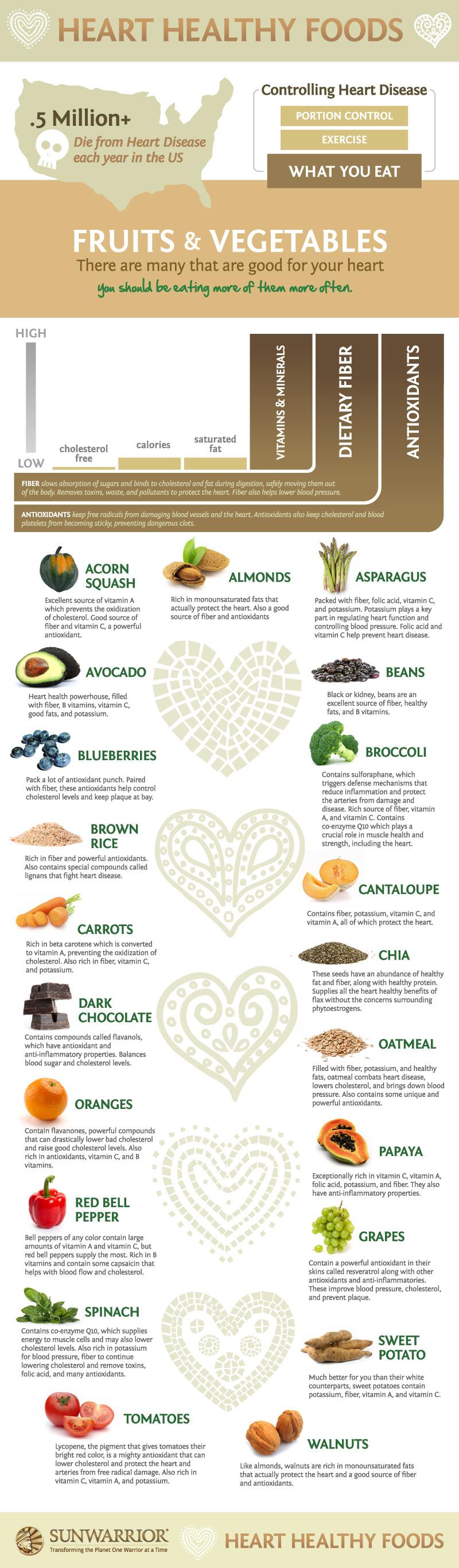 raw food diet stats