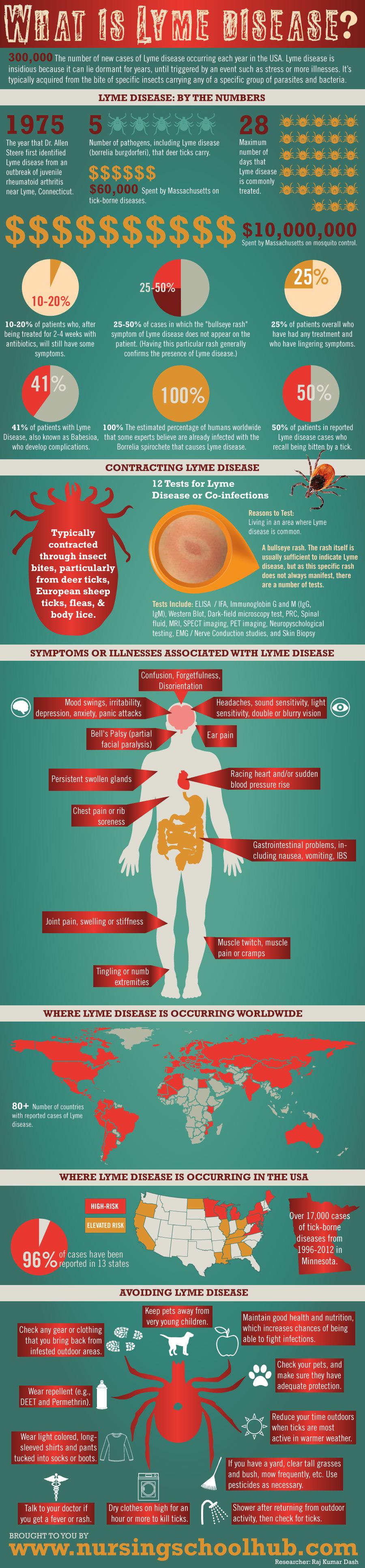 Herxheimer Reaction Symptoms - HRF