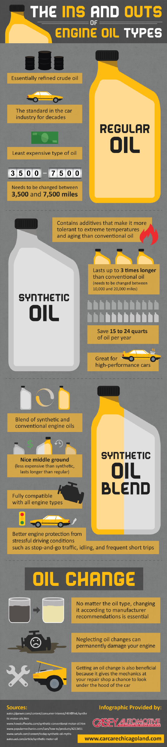 Synthetic oil vs regular motor oil for Synthetic motor oil test