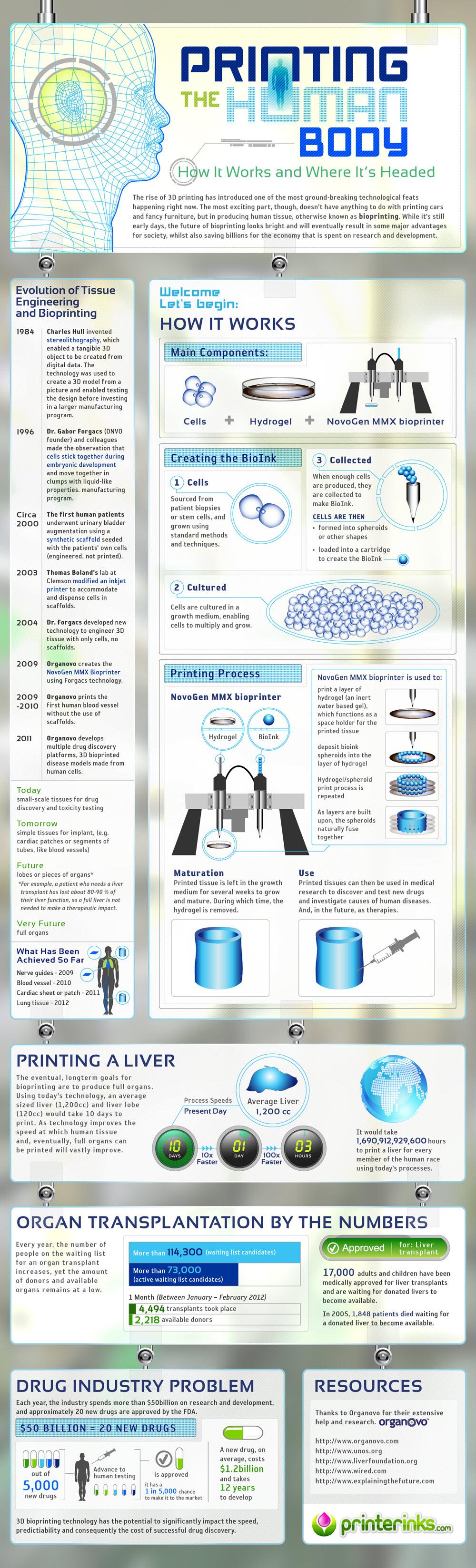 Human Body Tissue Printing