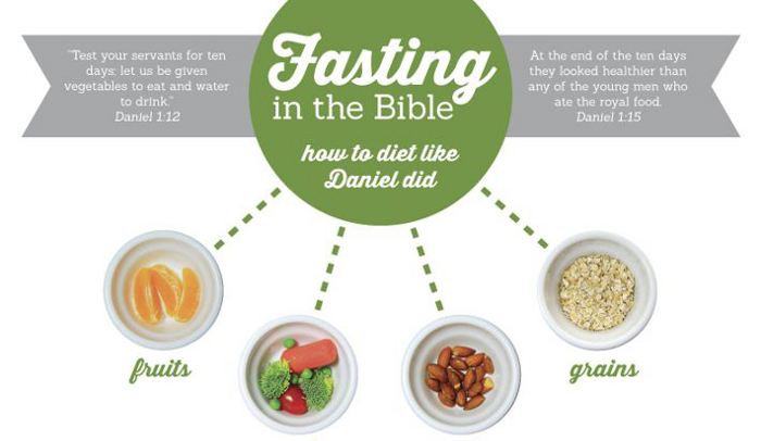 Daniel Fast Food List