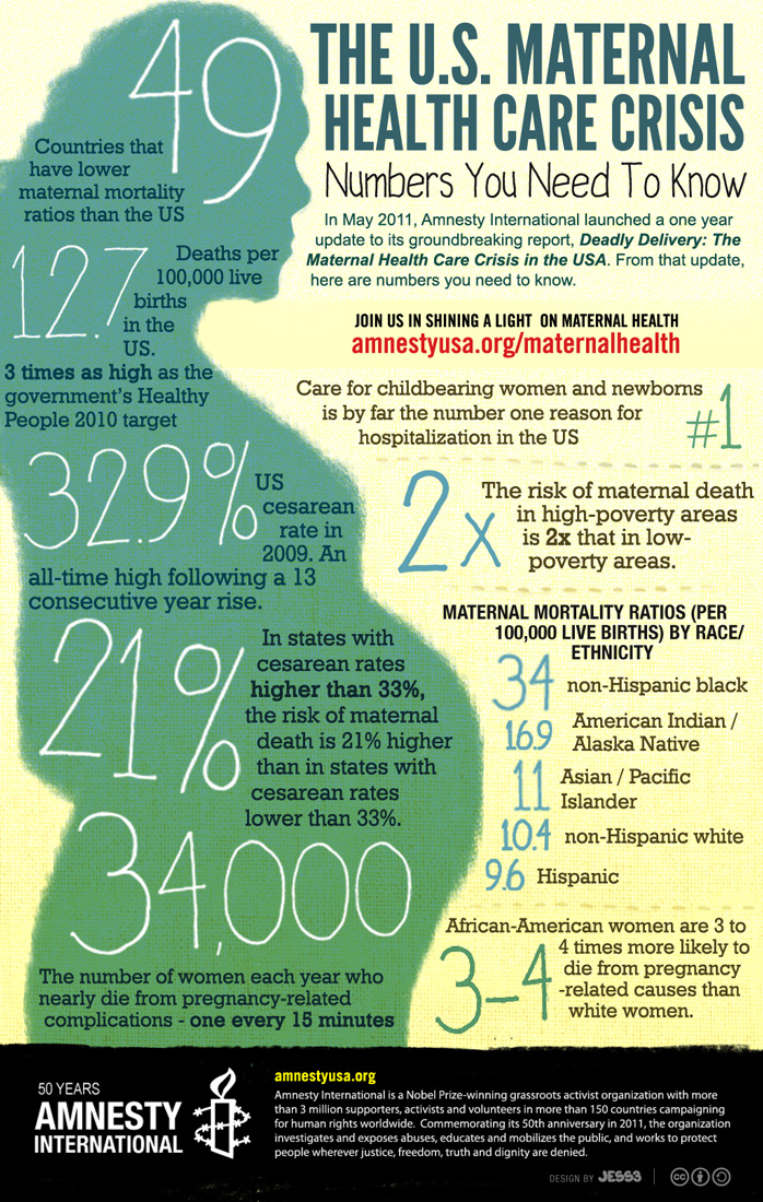 Maternal Healthcare Facts in the US