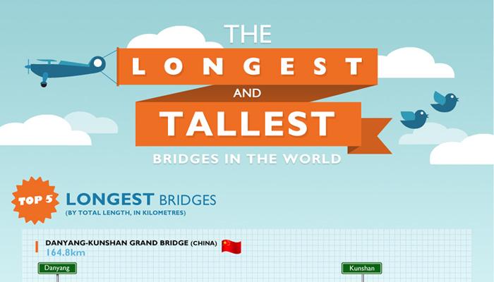Truss Bridges Pros and Cons