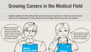 Average Medical Secretaries Salary